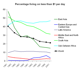 Percentage_living_on_less_than_%241_per_day_1981-2001